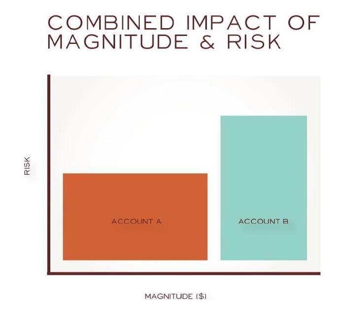 Risk Magnitude