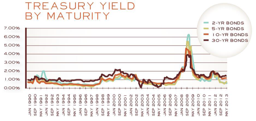 treasury yield vs maturity chart