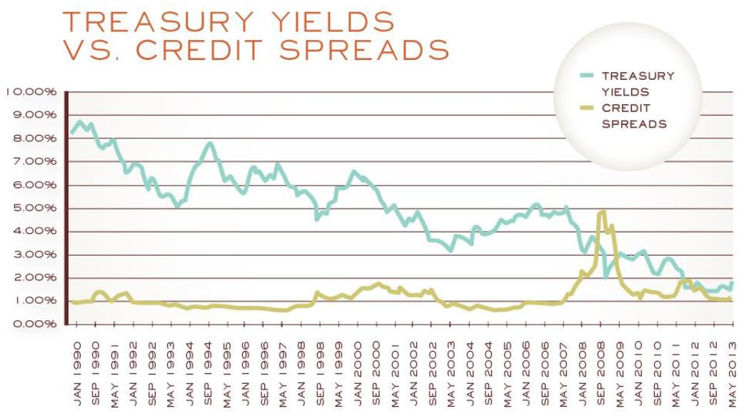 yields spreads