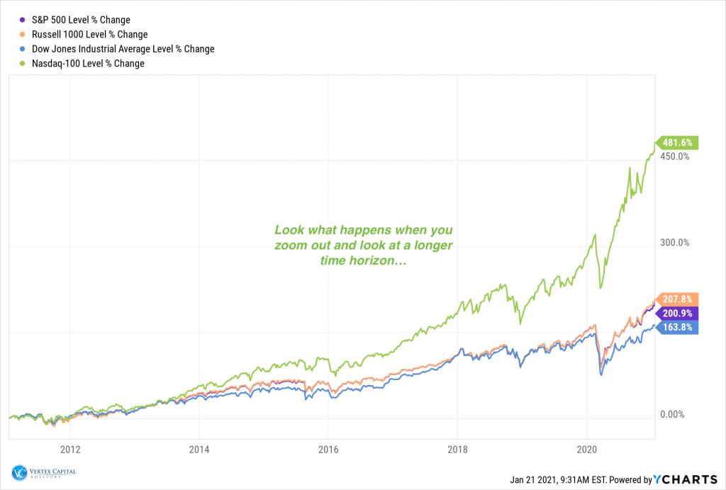 10 Year Index Returns