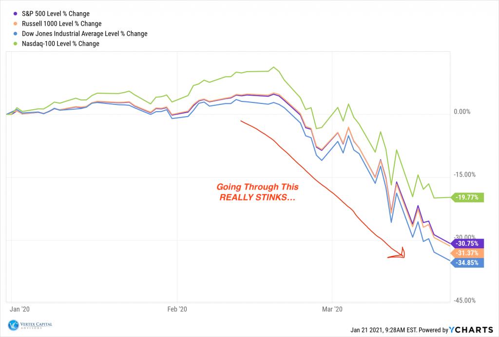1st quarter index returns of 2020
