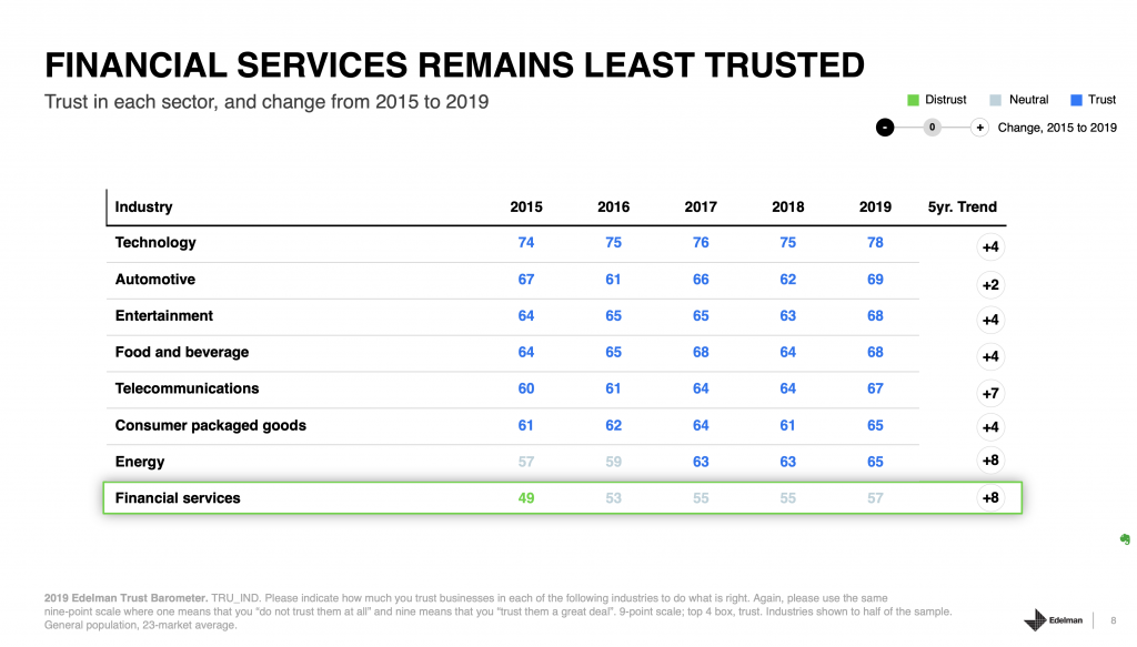 Chart - Shows financial services are among least trusted industries