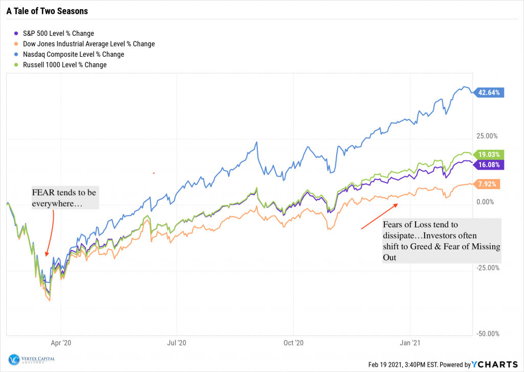 Major US indexes trailing 1 year returns can show investors a strong market recovery